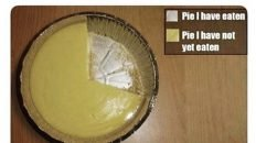 Most accurate pie chart ever meme