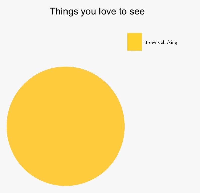 Things you love to see Browns choking meme